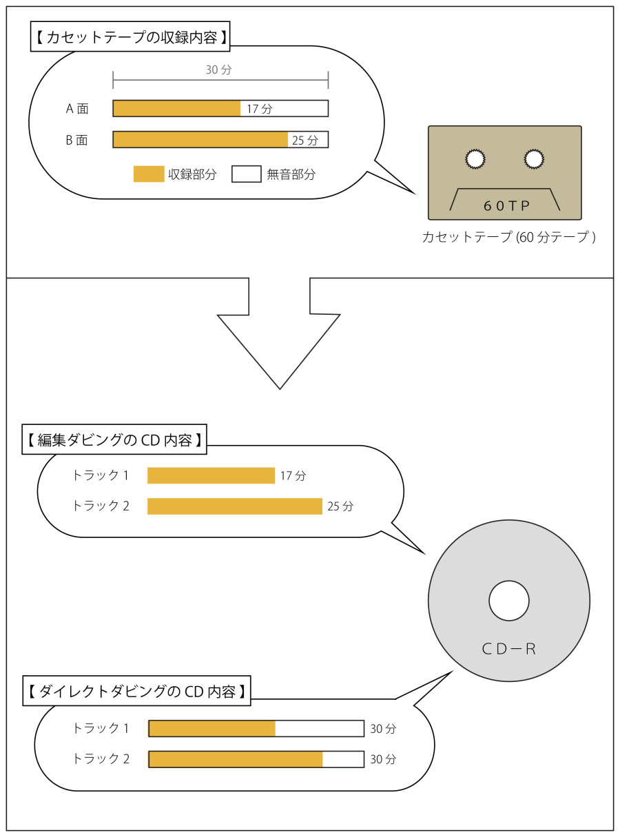 カセットテープ料金画像2