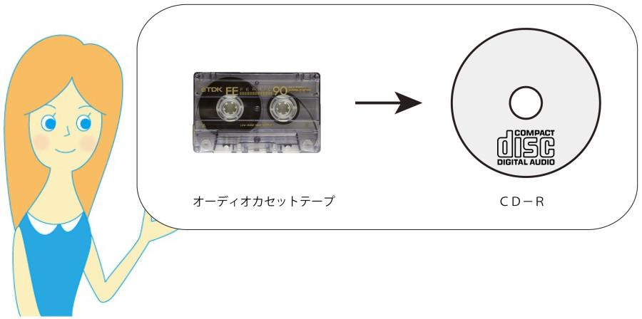 カセット→CD