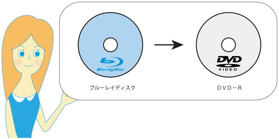 BD→DVD